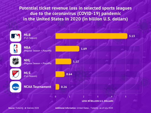 Potential ticket revenue loss in sport in US in 2020 - infographic